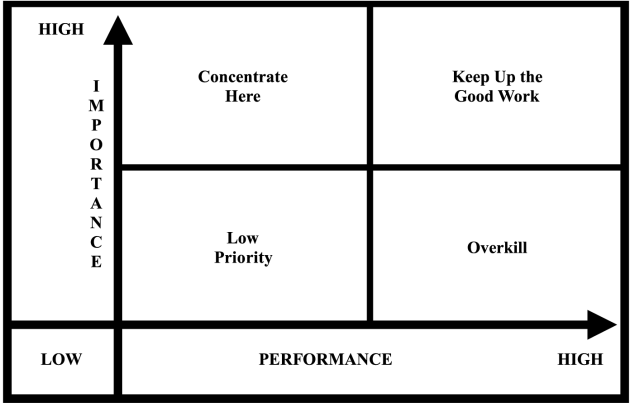 Importance Performance Analysis (IPA) Grid